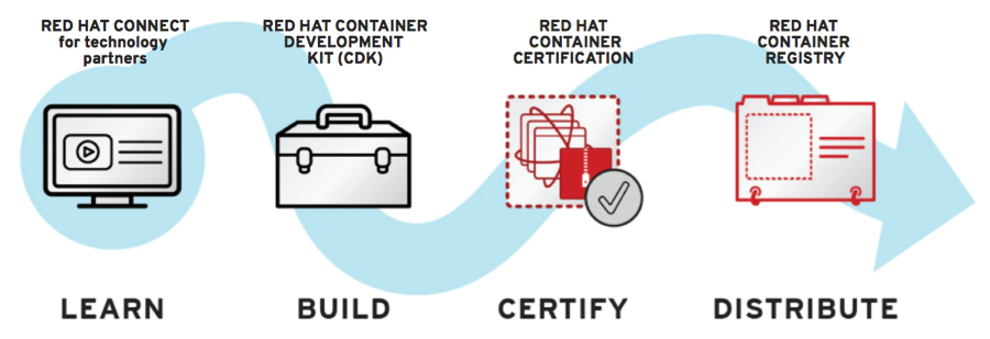 Containers | Red Hat Connect for Technology Partners